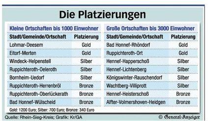 Kreiwettbewerb 2014 Platzierungen